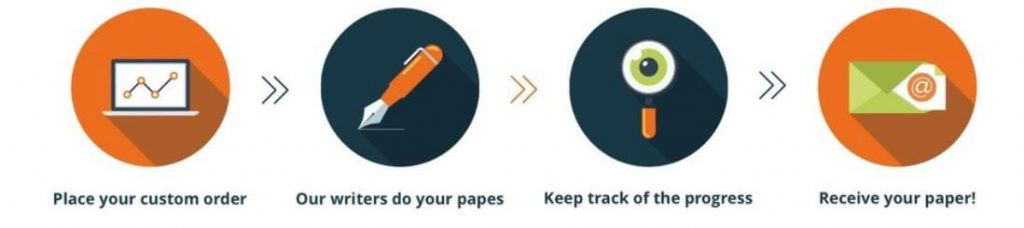 steps to buy a term paper