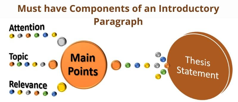 Parts of introduction paragraph of an essay