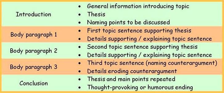 paragraphs in Typical 5-paragraph Essay
